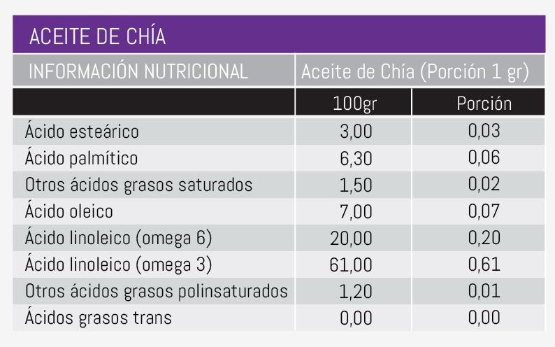 aceite_chia